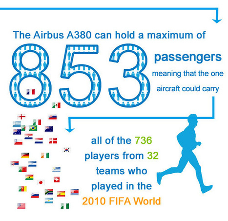 Airbus 8360 Facts | The Infographics Showcase | Infographics | Scoop.it