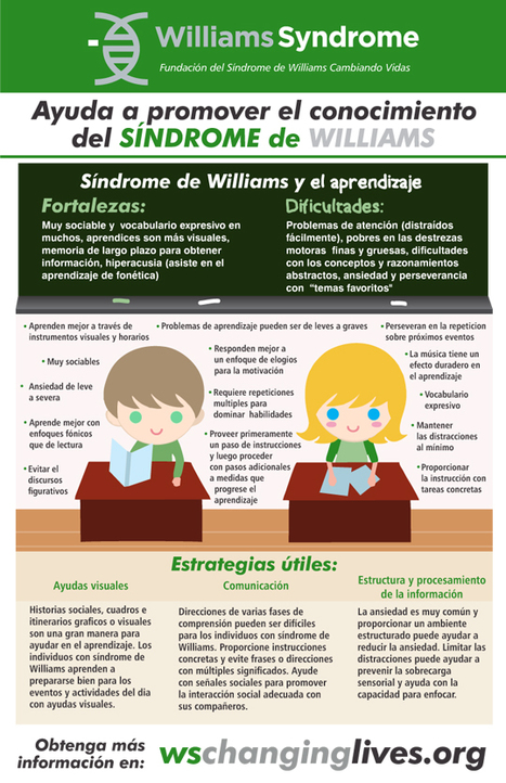 Learning Infographic en Español | Williams syndrome | Scoop.it