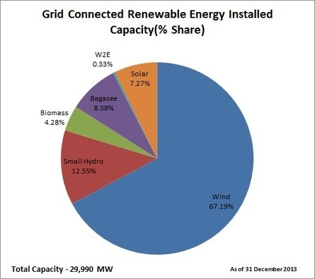 India adds 1004 MW solar capacity in 2013 and Wind capacity crosses the 20 GW mark – MNRE | RESolve Energy Consultants | Energy | Scoop.it