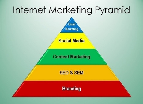 The Internet Marketing Pyramid: Why Every Business Needs a Healthy Diet of all 5 Internet Marketing Groups | Social Media Today | Beginners Internet Marketing | Scoop.it