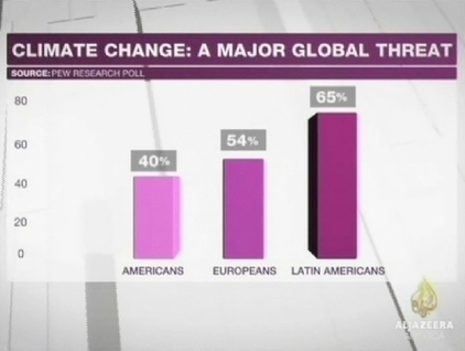 What Al Jazeera America Didn't Say About Climate Change | Climate change challenges | Scoop.it