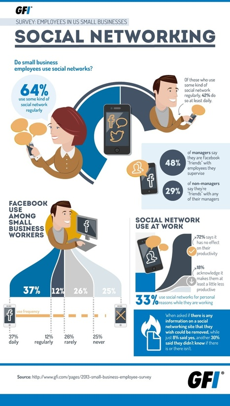 Do Small Business Employees Use Social Networks? #INFOGRAPHIC | MarketingHits | Scoop.it