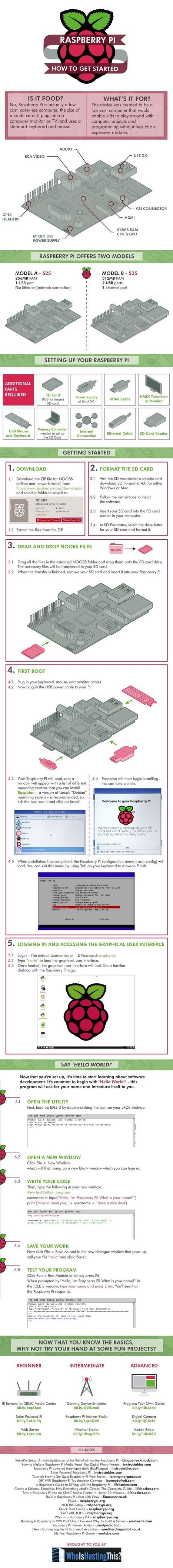 Raspberry Pi: How To Get Started | Raspberry Pi | Scoop.it