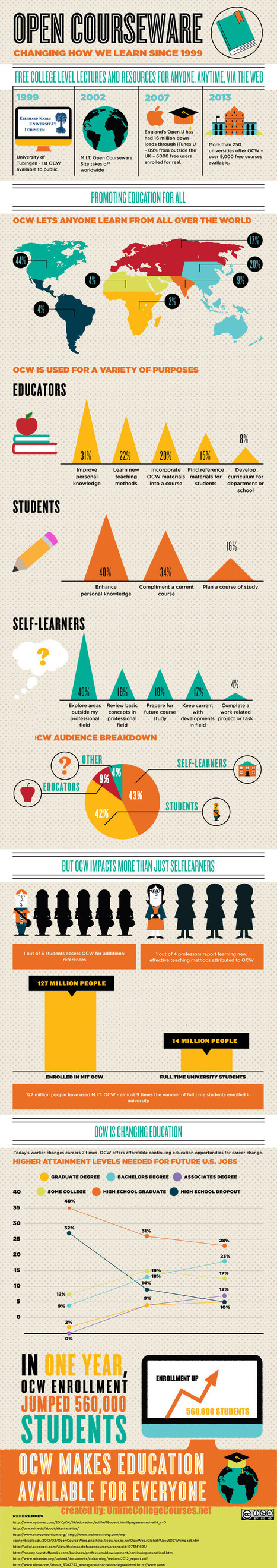 "Infographie : ""OCW - How online courses have changed the way people learn"" 