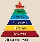 Gestione el cambio organizacional con los 6 niveles lógicos de pensamiento   Resistencia al Cambio Organizacional   Scoop.it