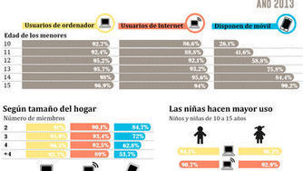 Gráfico: Cómo usan internet y el móvil los menores en España | Enseñar Geografía e Historia en Secundaria | Scoop.it