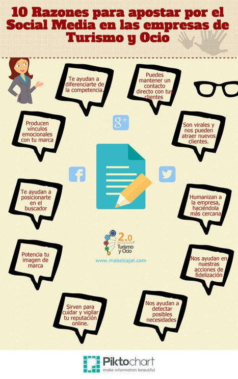 Turismo Competitivo: 10 razones para apostar por el social media | Turismo y Tecnología | #turisTIC | Scoop.it