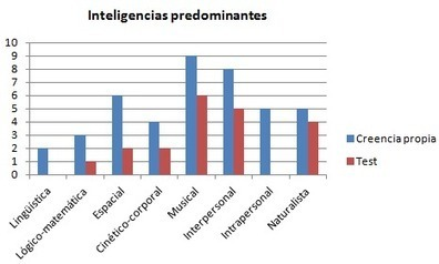 Inteligencias múltiples en el aula   Recursos Tecnología de la Información y la Comunicación   Scoop.it