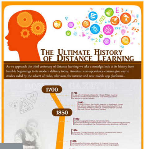 The History of Distance Learning: Infographic   E-Learning and Online Teaching   Scoop.it