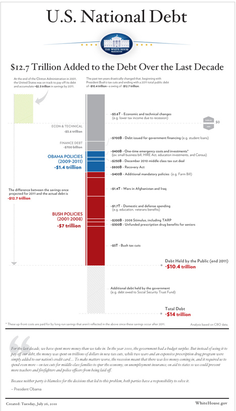 Infographic: U.S. National Debt | The White House | Infographics Galore | Scoop.it