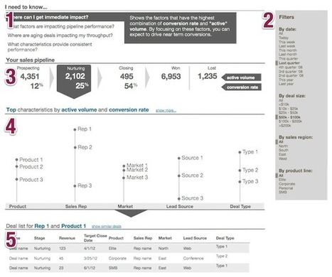 Designing a Better Sales Pipeline Dashboard | Visualinfo | Scoop.it