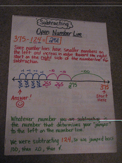 3rd Grade Grapevine: How to Subtract the Common Core Way | Subtraction | Scoop.it