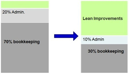 The Waste in Accounting System | Kaizen | Six Sigma | Lean ... | Process & Change | Scoop.it