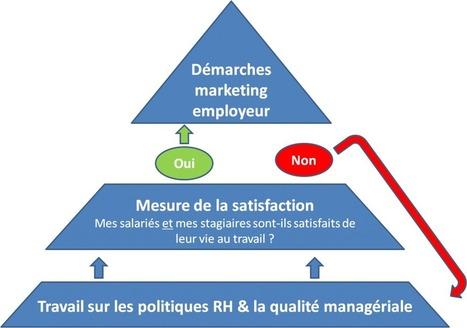 Marque employeur : commencez par vos stagiaires.   La Génération ...   E-réputation et management des RH   Scoop.it