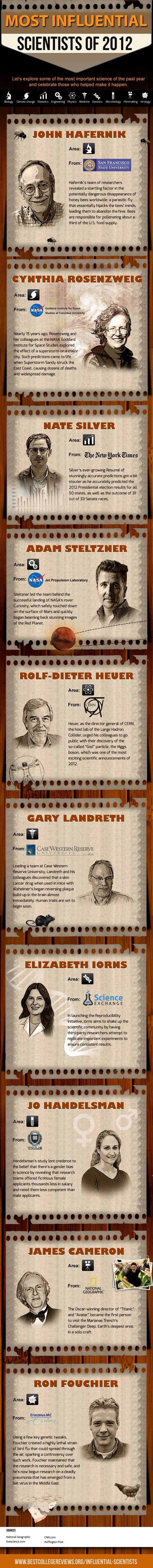 The Most Influential Scientists of 2012 | CrowdSourcing InfoGraphics | Scoop.it