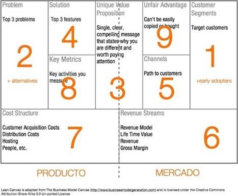#GrowthHacking : Lean Canvas, un lienzo de modelos de negocio para startups | Técnicas de Growth Hacking: | Scoop.it