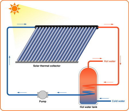 Image Of Solar Energy Systems | Home Heating System | An Electric World | Scoop.it