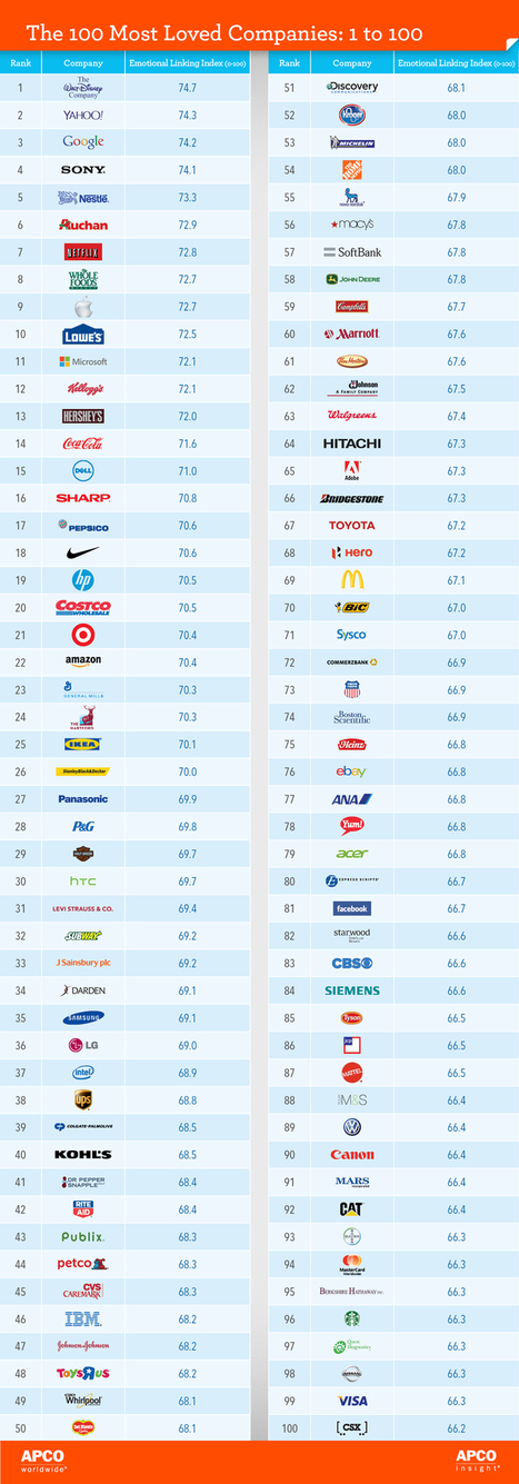 The Top 100 Most-Loved Companies | OK! Marketing | Scoop.it
