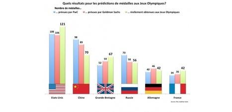 JO: la France remporte plus de médailles que prévu   Vie du sportif de haut niveau   Scoop.it