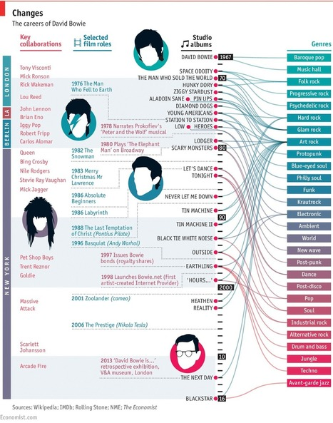 David Bowie's genre-hopping career [Infographic] | A Kind Of Music Story | Scoop.it