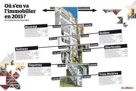Où s'en va le marché de l'immobilier résidentiel? | Keller Williams Urbain | Scoop.it