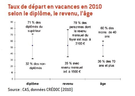 Le taux de départ en vacances des Français | Tourisme vert | Scoop.it