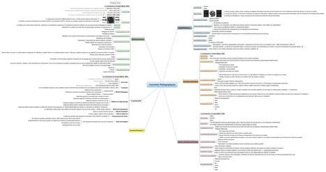 Courants Pédagogiques - par Pierre Benech | Usages des  TIC et du Web 2.0 | Scoop.it