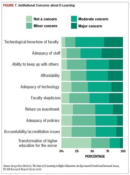 Top-Ten IT Issues, 2014: Be the Change You See (EDUCAUSE Review) | EDUCAUSE.edu | Instructional Technology In Higher Education | Scoop.it