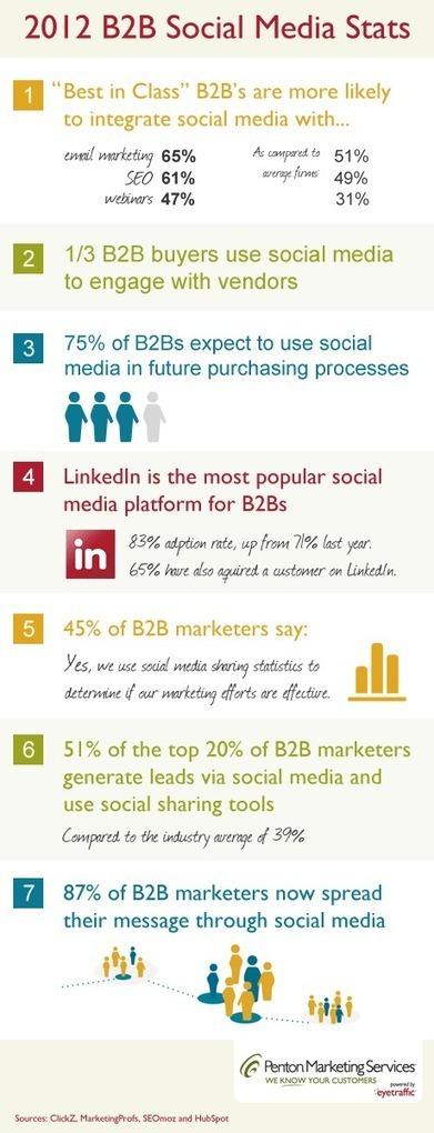 2012 B2B Social Media Statistics - Insight Blog | What's new in e-com | Scoop.it