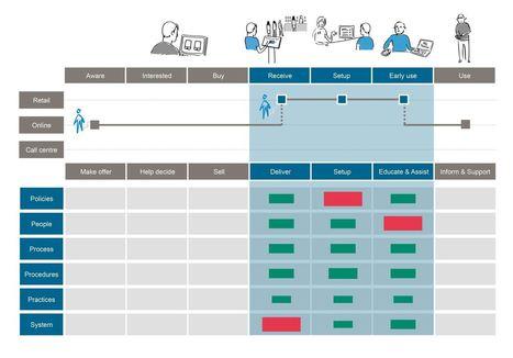 Service Design + Business Design | UXploration | Scoop.it