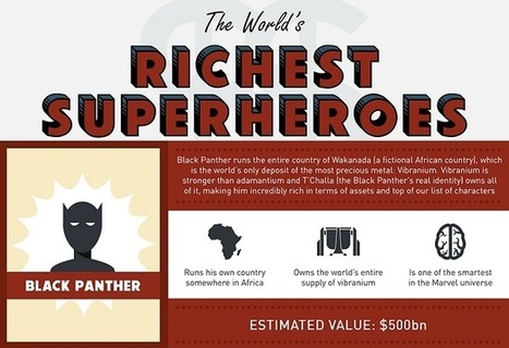 Compare the Wealth of Comic Book Characters With This Infographic | fashion | Scoop.it