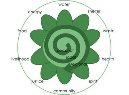What Permaculture Isn't - and Is | Sustainable Futures | Scoop.it