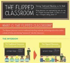 The flipped classroom | Curso #ccfuned: CLASE INVERTIDA | Scoop.it