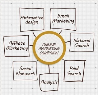 How to Make Online Marketing Work for You | Business 2 Community | AtDotCom Social media | Scoop.it