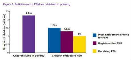 A* Evaluation: Factcheck: Are 40% of children living in poverty not entitled to free school meals?   Obesity   Scoop.it