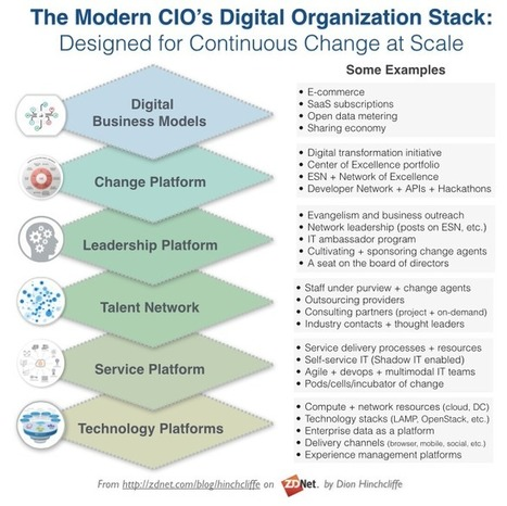Digital Priorities for CIO - Digi-Biz Stack | Leadership, Strategy & Management | Scoop.it
