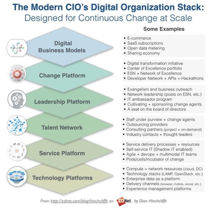 Digital Priorities for CIO - Digi-Biz Stack | FUTURE of INNOVATION | Scoop.it