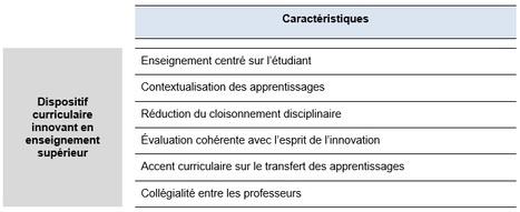 ENSEIGNER | La dynamique innovationnelle | Pédagogie en enseignement supérieur | Scoop.it