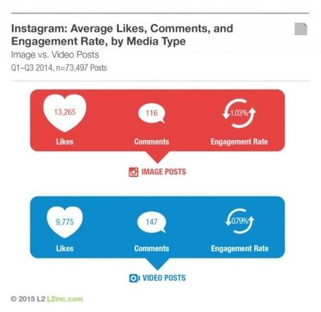 Instagram : fréquence de publication, type de contenu et engagement - Blog du Modérateur | Social Media - ES | Scoop.it