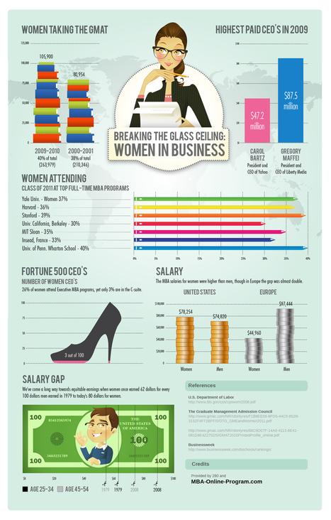 Women-in-business-infographic.jpg (1200x1881 pixels)   Entrepreneurship   Scoop.it