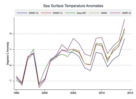 Why New NOAA Temps are More Reliable | Sustain Our Earth | Scoop.it