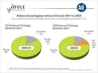 The advanced packaging industry has reached its zenith | Solid State Technology | Electronics Manufacturing | Scoop.it