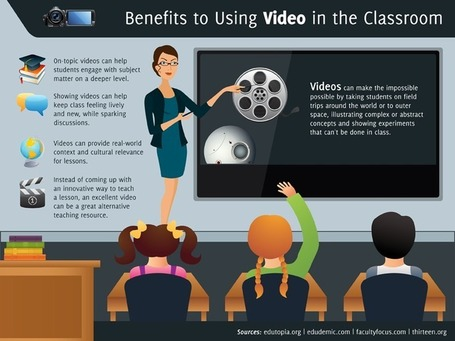 11 Reasons Every Educator Needs a Video Strategy | desdeelpasillo | Scoop.it