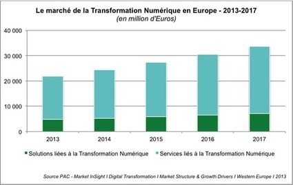 La transformation numérique oblige les sociétés à réviser leurs stratégies d'entreprise | Transformations numériques | Scoop.it