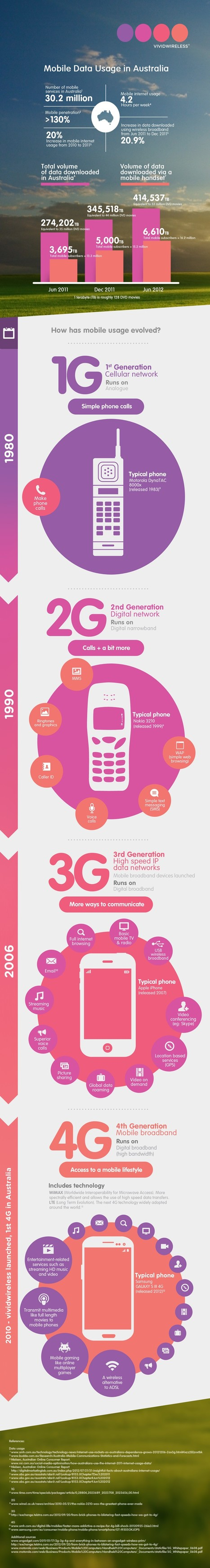 How Australia is Leading Mobile Users with 30 Million Numbers | All Infographics | Infographic news | Scoop.it