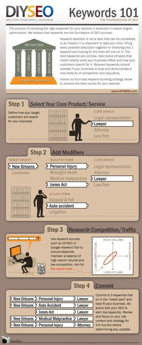 The Basics of Keyword Strategy | Infographic | SEO News(Link Building, On page, Off page, Blog) | Scoop.it