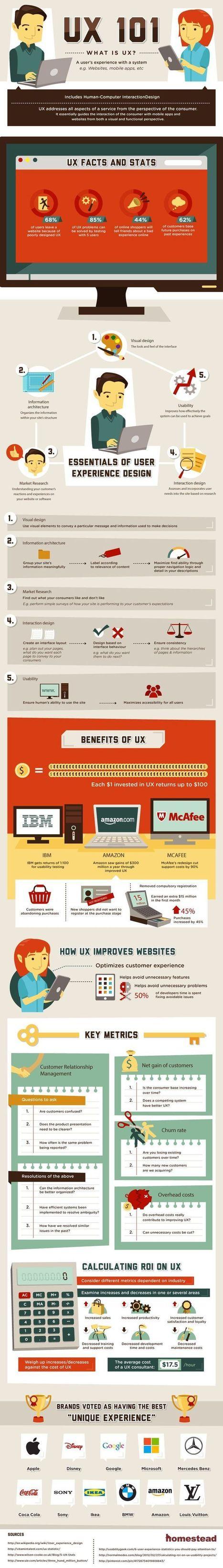 Ergonomie / UX / Webdesign | Toolmapp - Start-Up | Scoop.it