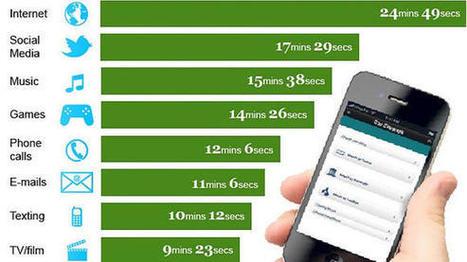 Plus de smartphones mais moins d'appels ? - Presse-citron | Le monde du mobile et ses nouveaux usages : news web mobile, apps en m sante  et telemedecine, m learning , e marketing , etc | Scoop.it