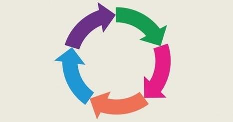 EU vil kickstarte cirkulær økonomi | Creative Innovation | Scoop.it