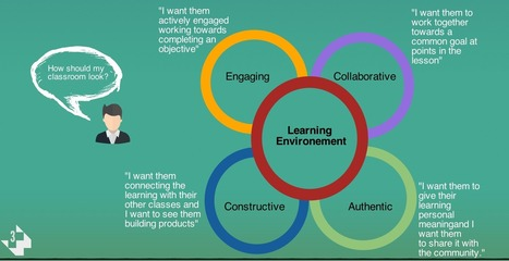 A Wonderful Visual On The Lesson Planning Process | Tools for  Teaching | Scoop.it